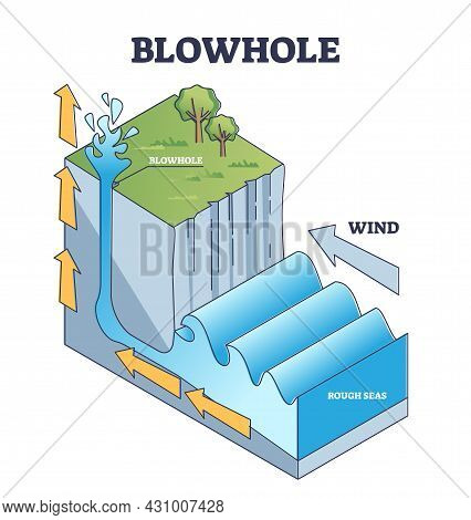 Blowhole Or Marine Geyser Formation In Sea Caves Explanation Outline Diagram. Labeled Educational Na