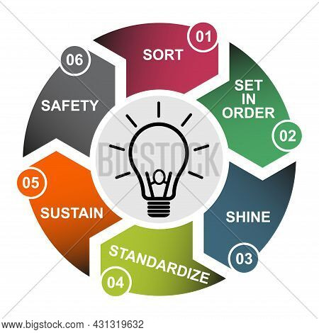 6s Process For Company. Sort, Shine, Sustain, Standardize, Set In Order And Safety , 6 Method , Vect
