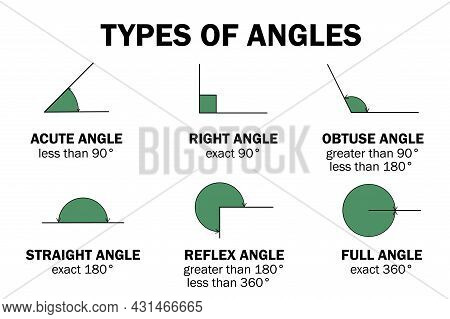 Types Of Degrees Angles - Acute, Right, Obtuse, Straight, Reflex, Full Angle. Educaional Infographic