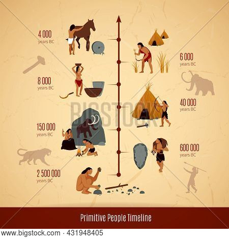 Prehistoric Stone Age Caveman Infographics Layout With Timeline Of Primitive People  Evolution Flat