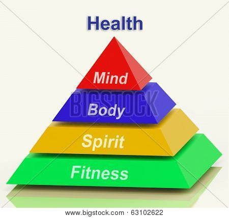 Health Pyramid Meaning Mind Body Spirit Holistic Wellbeing poster