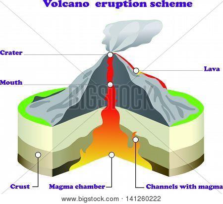 Volcano eruption scheme infographic on white isolated