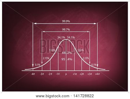 Business and Marketing Concepts Illustration of Standard Deviation Diagram Gaussian Bell or Normal Distribution Curve on A Chalkboard Background.