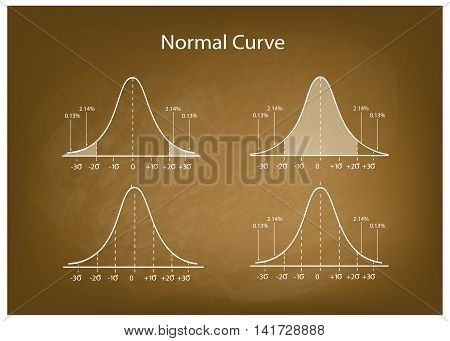 Business and Marketing Concepts Illustration Set of Gaussian Bell Curve or Normal Distribution Curve on Green Chalkboard Background..