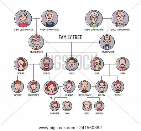 Family Tree, Pedigree Or Ancestry Chart Template. Cute Men's And Women's Portraits In Circular Frame