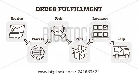 Order Fulfillment E-commerce Business Concept Example, Five Steps Scheme Vector Illustration, Receiv