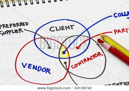 Client To Supplier Relationship Abstract