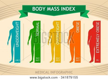 Man Body Mass Index Info Chart. Male Silhouette Medical Infographic From Underweight To Extremely Ob