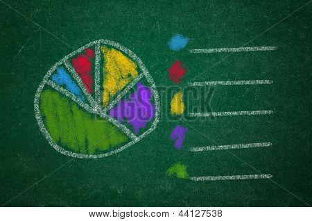 Pie Chart On Green Chalkboard