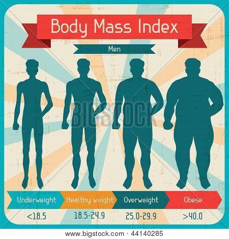 Body mass index retro poster.