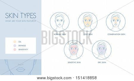 Skin types and differences skincare and dermatology concept banner poster