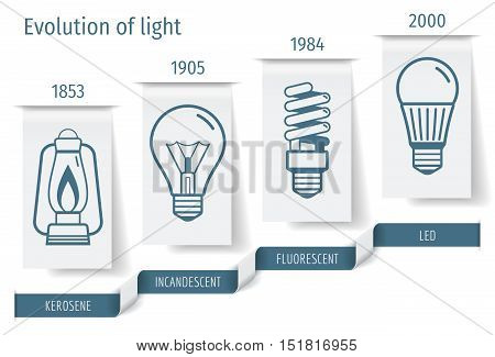 The history of the development of bulbs infographics. Vector illustration.