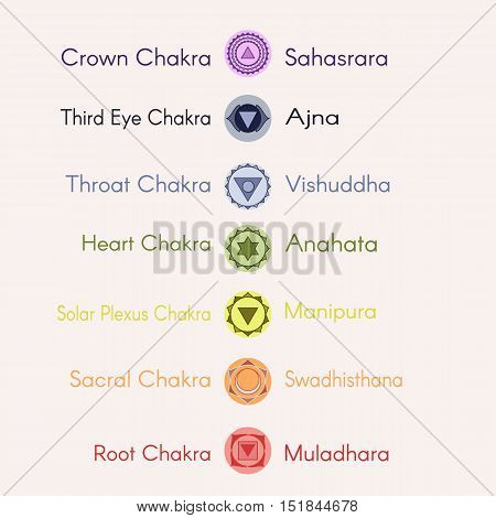 Set of seven chakras icons.Yogameditationreikiayurveda and buddhism vector color simbols.Muladharaswadhisthanamanipuraanahatavishuddhaajnasahasrarathird eye chakras.Human energy center name