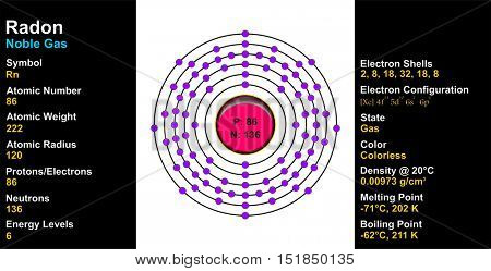 Vector - Radon Atom