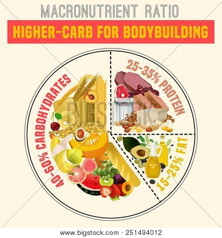 Higher Carbohydrate Diet Diagram. Macronutrient Ratio Poster. Bodybuilding Concept. Colourful Vector