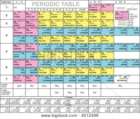 Complete Periodic Table Of The Elements