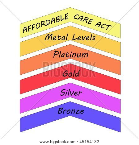 Affordable Care Act Metal Levels