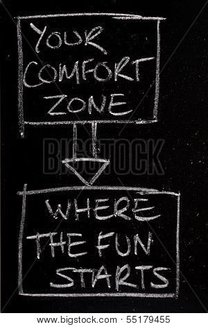 Part of a flow chart diagram on a blackboard with one box for your comfort zone and an arrow pointing to another box where the fun starts. A concept for breaking out of your comfort zone poster