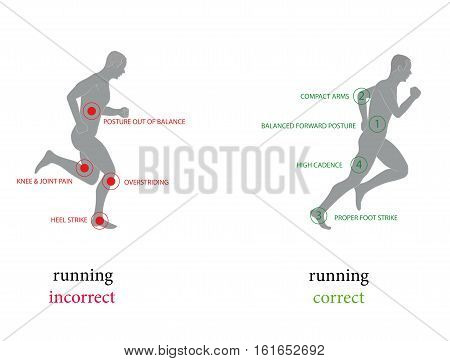 Correct posture running to faster and greatly reduce the chance of injury. infographics. vector illustration