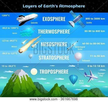 Earth Atmosphere Layers Infographic Info Chart Poster With Troposphere Stratosphere Mesosphere Therm