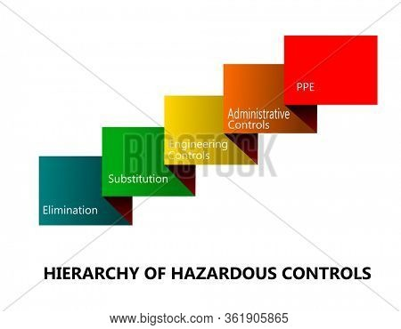 Hierarchy of hazardous controls in colorful layers