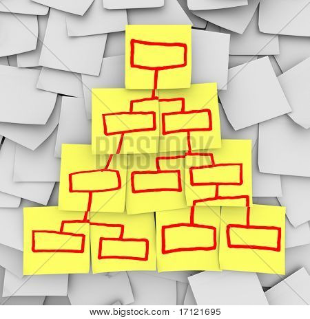 A diagram of of an organizational chart drawn on yellow notes