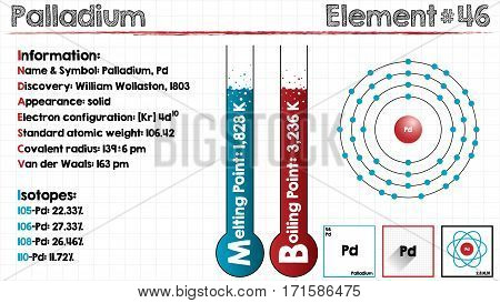 Large and detailed infographic of the element of Palladium.