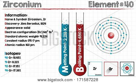 Large and detailed infographic of the element of Zirconium.