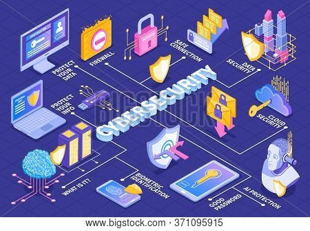 Isometric Cybersecurity Flowchart Composition With Text Captions And Electronic Gadget Images With S
