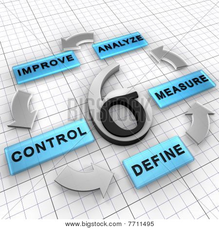 Six Sigma DMAIC project methodology