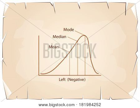 Business and Marketing Concepts, Illustration of Negative Distribution Curve or Not Normal Distribution Curve on Old Antique Vintage Grunge Paper Texture Background.