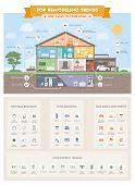 Top home remodeling trends infographic with house sections and icons: smart house ecology and real estate concept poster