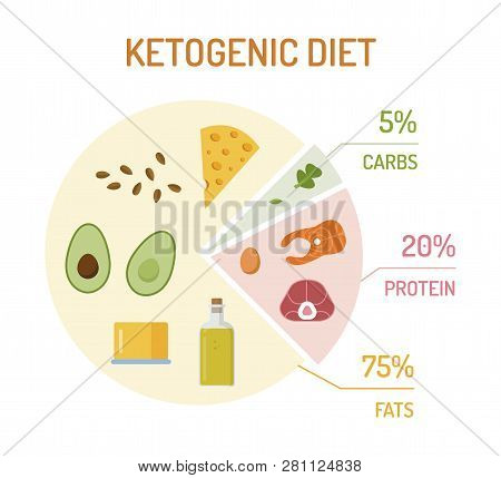 Ketogenic Diet Chart. The Percentage Of Fats, Proteins And Carbs. Flat Design. Keto Vector Illustrat