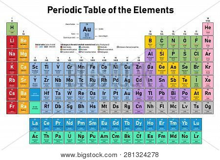 Colorful Periodic Table Of The Elements - Shows Atomic Number, Symbol, Name, Atomic Weight, Electron