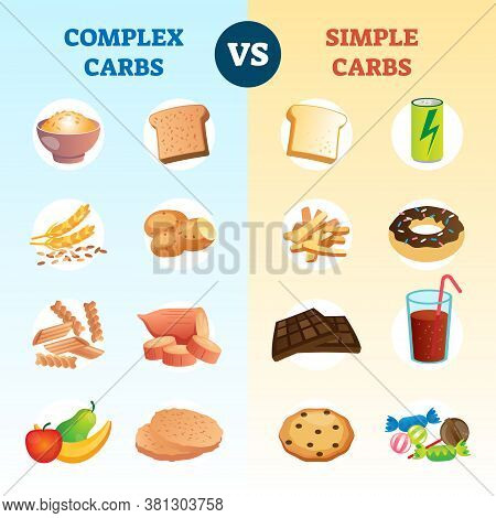 Complex Carbs And Simple Carbohydrates Comparison And Explanation Diagram. Educational Scheme With H