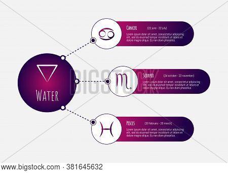 Scheme Of Water Zodiac Signs - Cancer, Scorpio, Pisces. Horoscope Elements