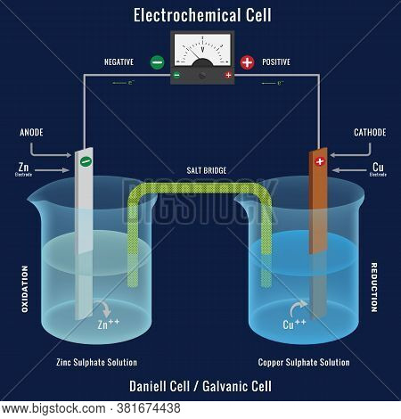 Electrochemical Cell Or Galvanic Cell With Voltmeter. The Daniell Cell Is A Primary Voltaic Cell Wit