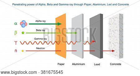 Penetrating Power Of Alpha, Beta And Gamma Ray Through Paper, Aluminium, Led And Concrete. Penetrati