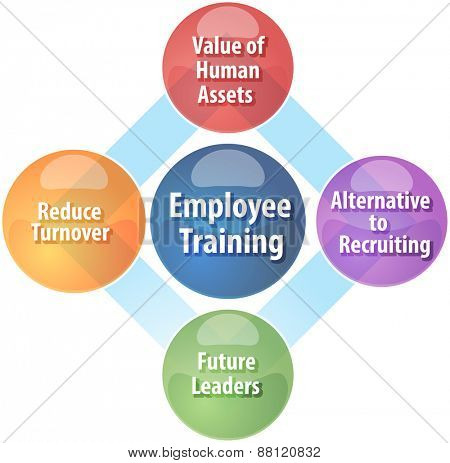 business strategy concept infographic diagram illustration of employee training benefits