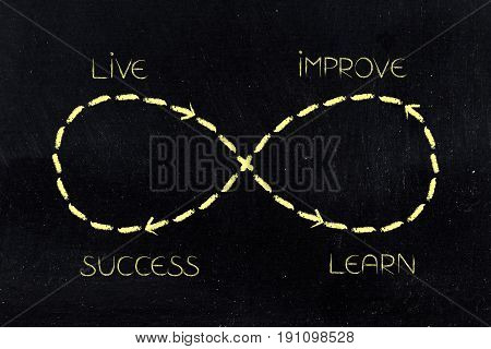 Infinite Loop Of Learning And Improving Until Success