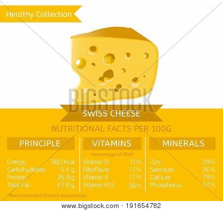 Swiss cheese health benefits. Vector illustration with useful nutritional facts. Essential vitamins and minerals in healthy food. Medical, healthcare and dietary concept.