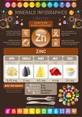 Zinc Mineral vitamin supplement food icons. Healthy eating flat icon set, text letter logo, isolated background. Diet Infographics chart banner poster. Table vector illustration, human health benefit poster