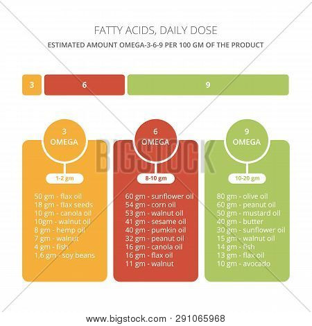 Fatty Acids Vector Illustration. Daily Needs Omega-3-6-9.