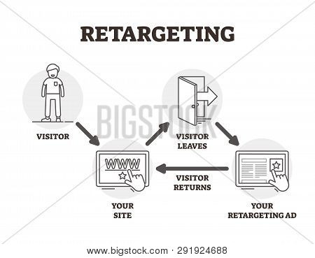 Retargeting Vector Illustration. Bw Outlined Advertising Marketing Technique. User Personalized Ads