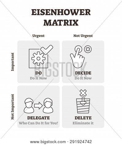 Eisenhower Matrix Vector Illustration. Outlined Time Management Plan Scheme. Diagram With Labeled De