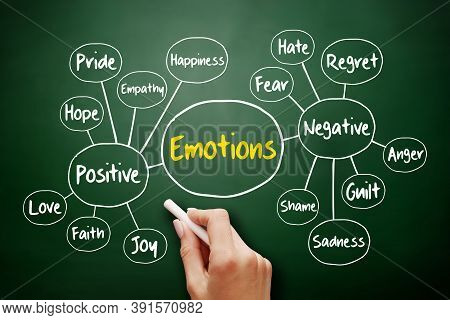 Human Emotion Mind Map, Positive And Negative Emotions, Flowchart Concept For Presentations And Repo