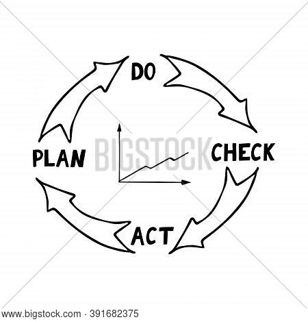 Quality Cycle Pdca Plan Do Check Act And Growth Graph Sketch Hand Drawn Icon Concept Management, Per