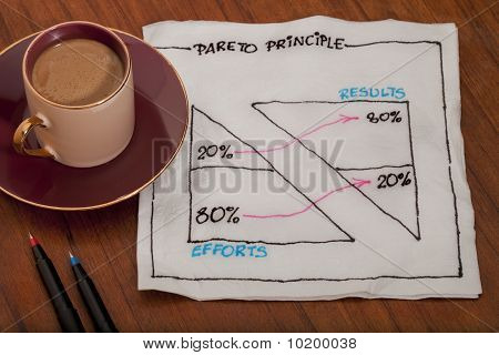 Pareto Eighty Twenty Principle On Napkin