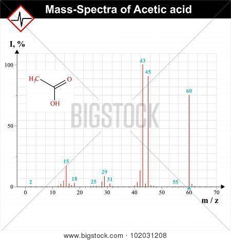 Mass-spectra Example