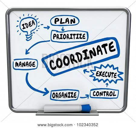 Coordinate word on a workflow diagram with steps circled in blue marker and the words idea, plan, prioritize, manage, organize, control and execute